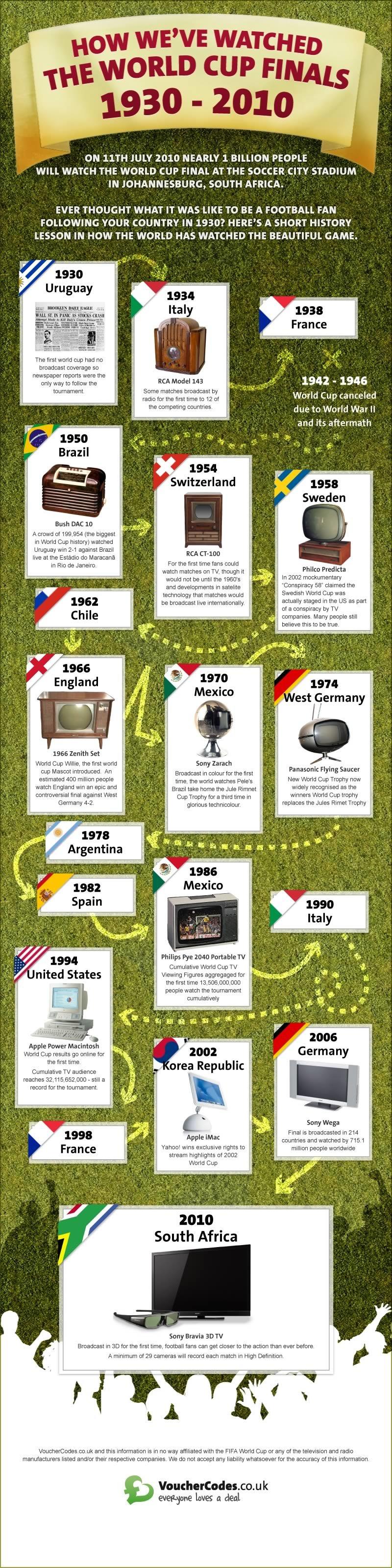 كيف شاهد العالم #كأس_العالم من 1930 إلى 2010 #انفوجرافيك