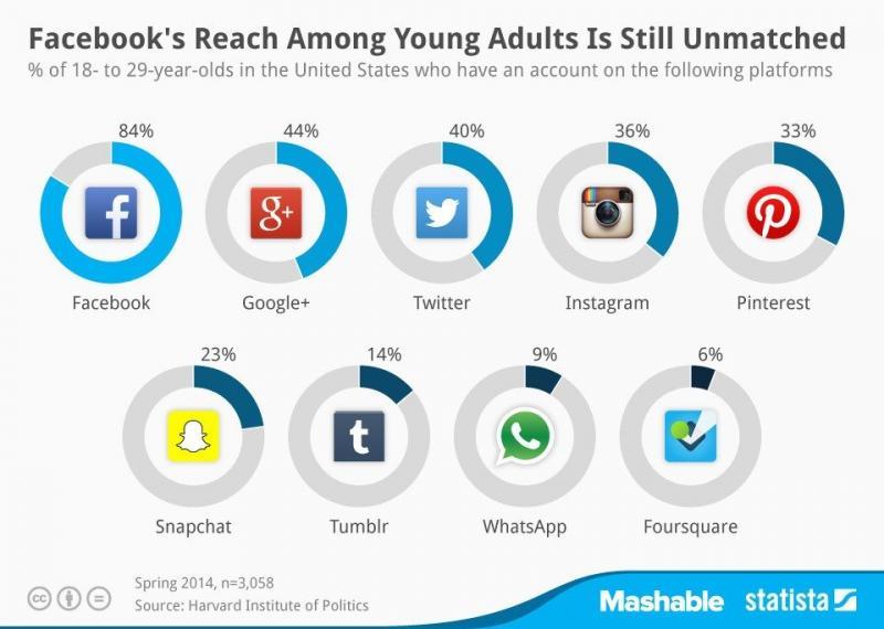 إحصائيات عن شعبية فيسبوك بين الشباب مقارنة بالمنصات الاجتماعية الأخرى #انفوجرافيك
