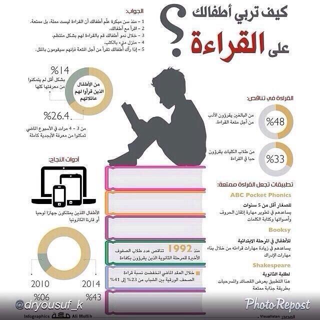 #انفوجرافيك كيف تربي ابنائك على القراءة