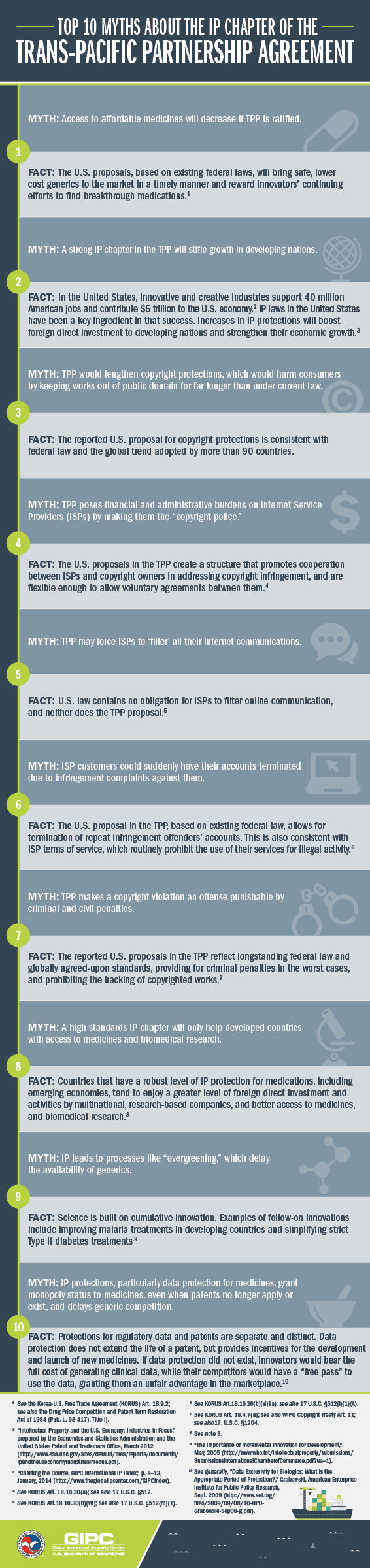 What Are The Top 10 Myths About Intellectual Property And The Trans-Pacific Partnership Agreement? #Infographic