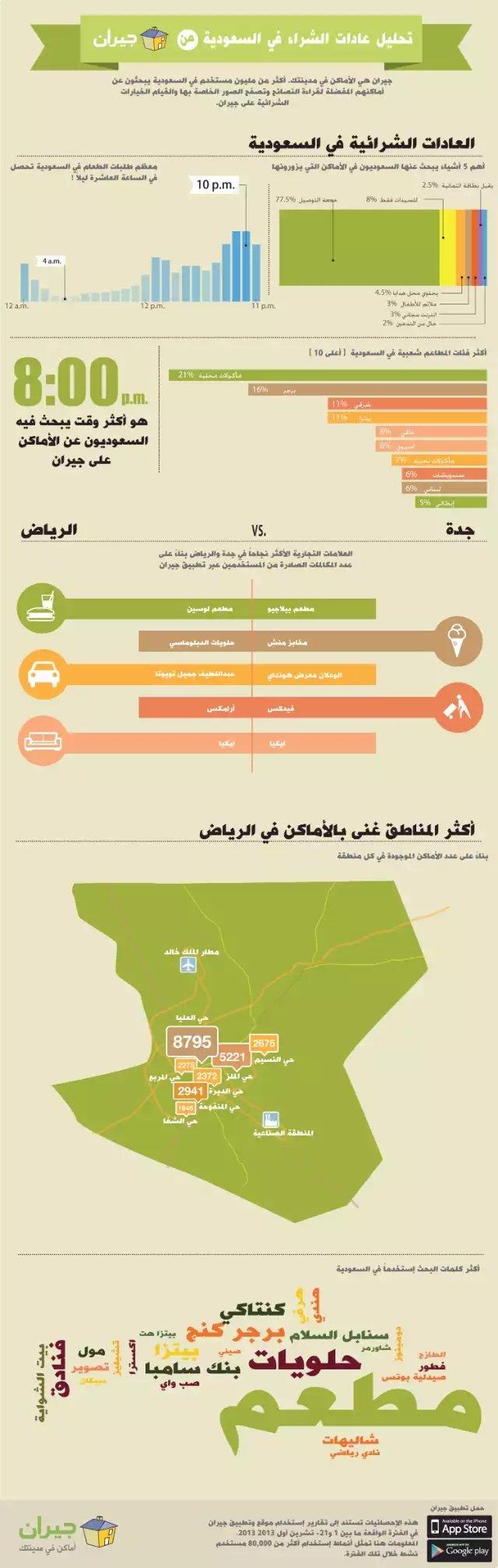 تحليل العادات الشرائية للسعوديين من خلال بيانات #جيران #انفوجرافيك