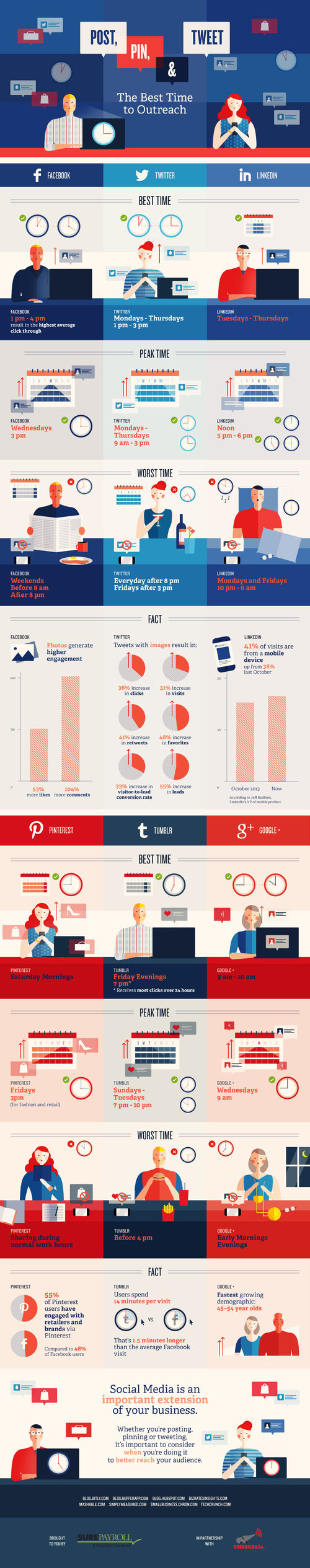 When And What Should You Post On Different Social Media Platforms? #Infographic