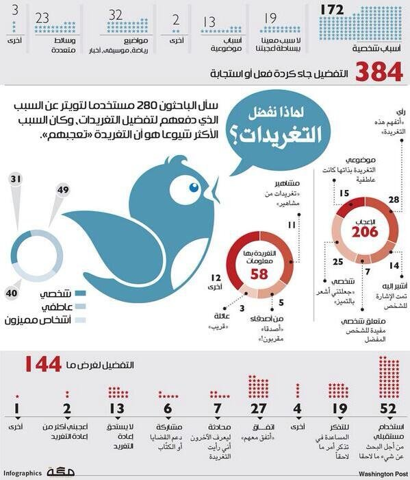 #انفوجرافيك لماذا نفضل التغريدات؟