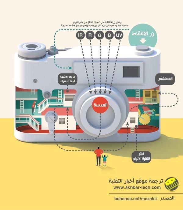 كيف تعمل الكاميرا #إنفوجرافيك