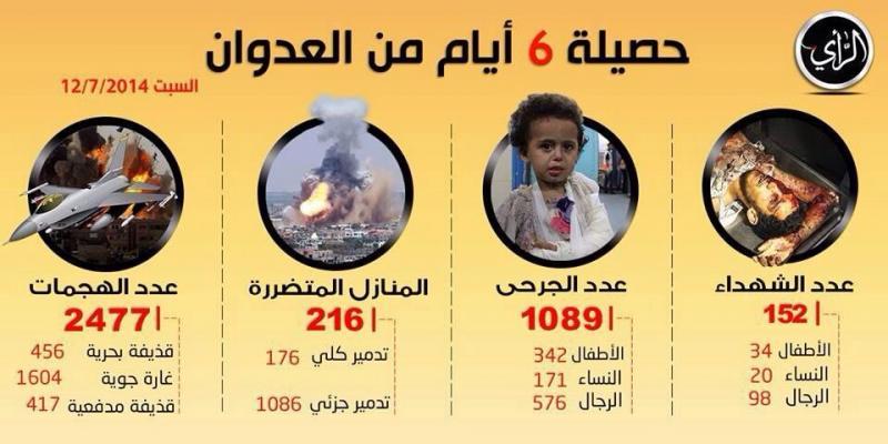 حصيلة ست أيام من العدوان على غزة #غزة_تحت_القصف