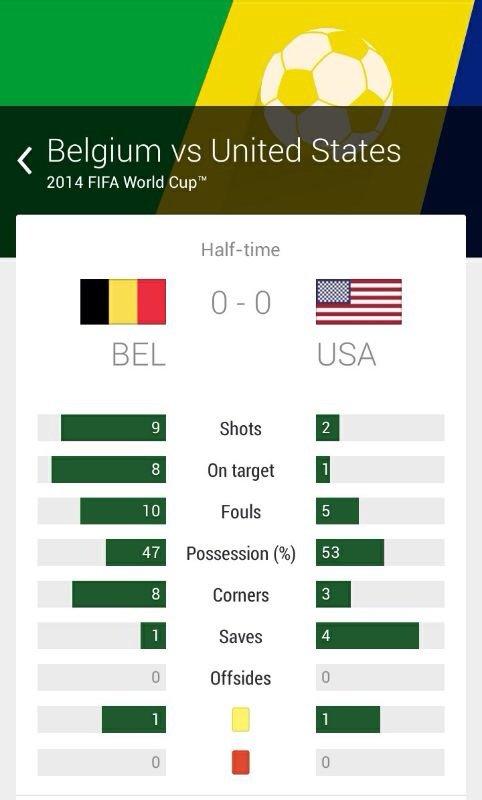 ملخص الشوط الأول مباراة بلجيكا والولايات المتحدة #كأس_العالم