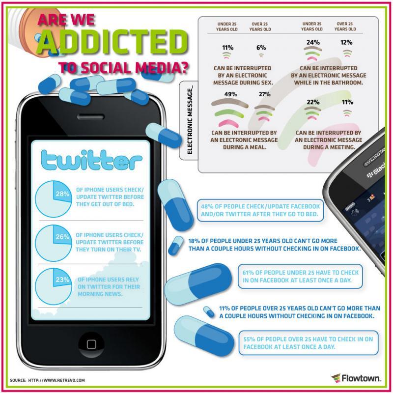 #انفوجرافيك هل أنت مدمن على الإعلام الاجتماعي؟