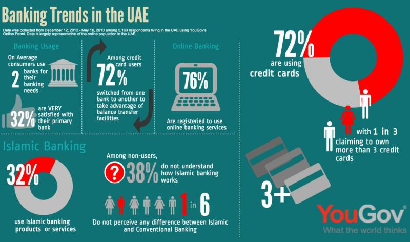Banking Trends in UAE #Infographics