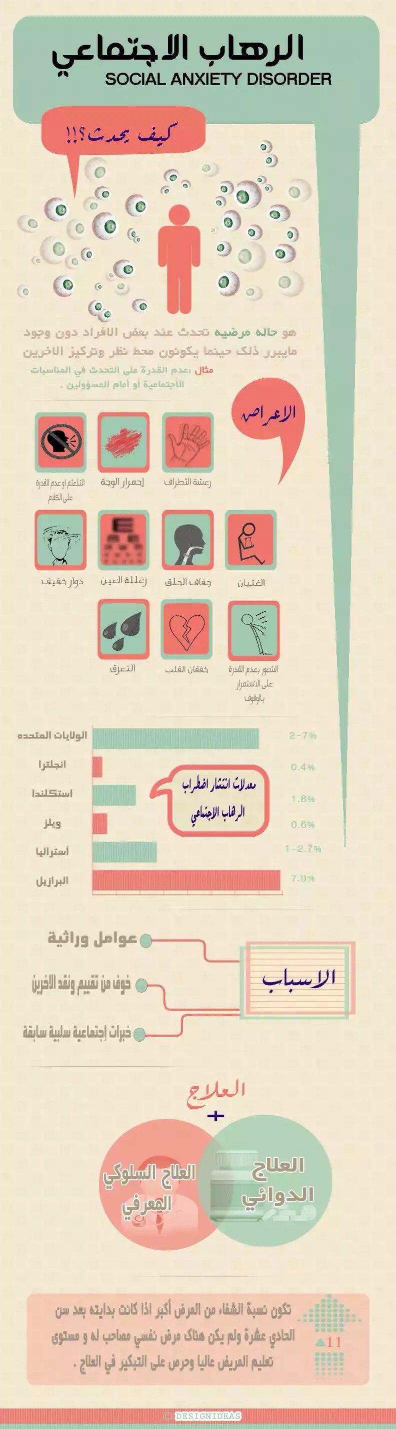 الرهاب الاجتماعي #انفوجرافيك