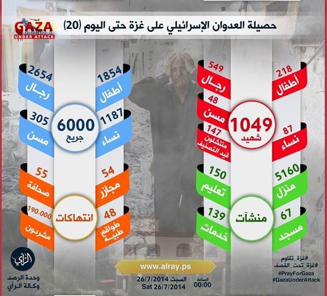 حصيلة العدوان (الإسرائيلي) على #غزة حتى اليوم (20) #غزة_تحت_القصف