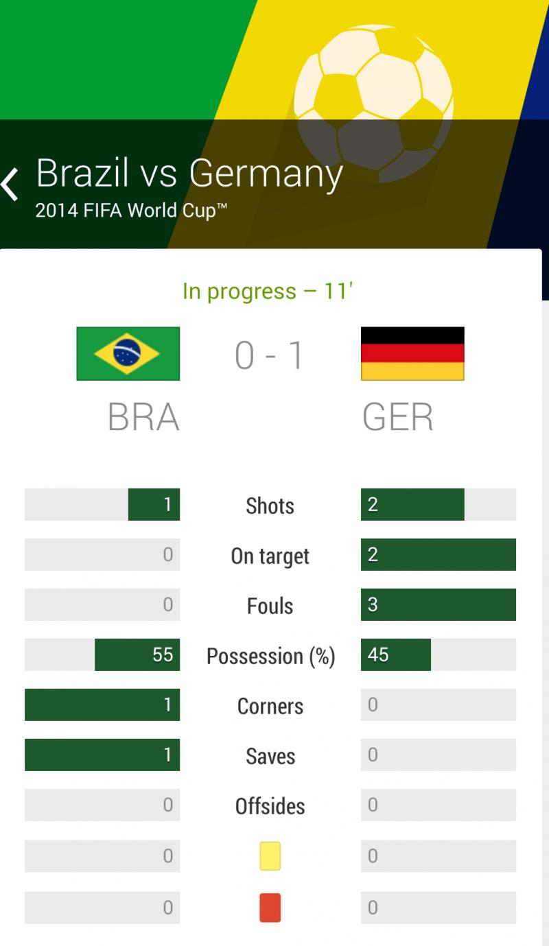 الهدف الأول ﻷلمانيا في الدقيقة 11 #البرازيل_المانيا #كأس_العالم