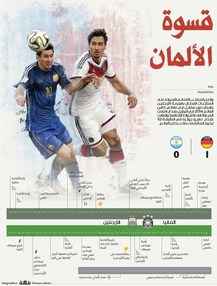 #انفوجرافيك قسوة الألمان في #كأس_العالم