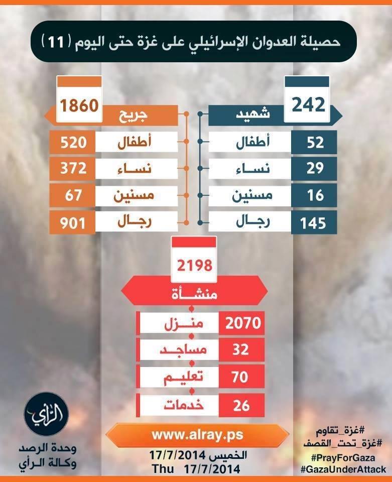 حصيلة العدوان حتى اللحظة على قطاع غزة