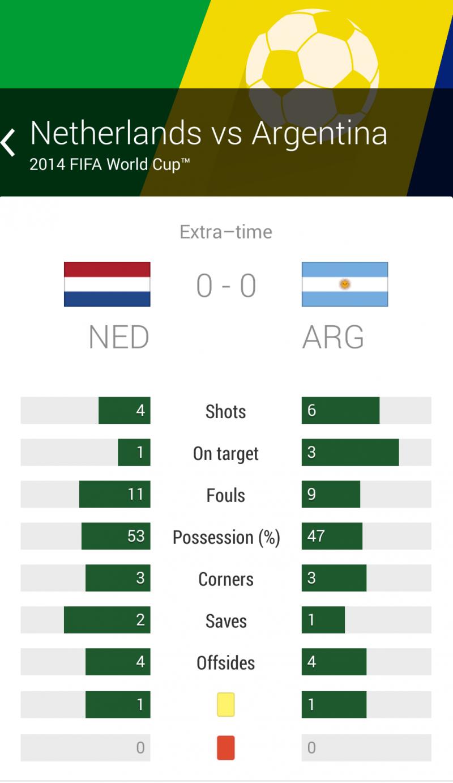 ملخص الوقت الأصلي لمباراة #الأرجنتين_هولندا #كأس_العالم