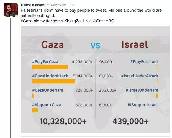 Gaza VS Israel on Twitter #GazaUnderAttack #PrayForGaza #SaveGaza #FreePalestine