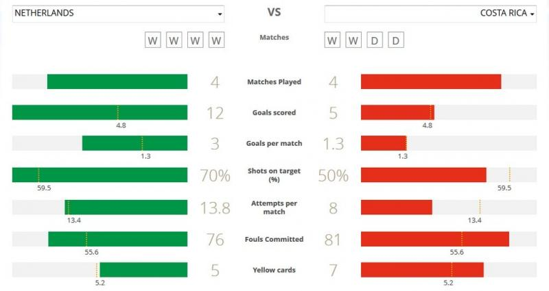 مقارنة بين فريقي كوستاريكا وهولندا في #كأس_العالم