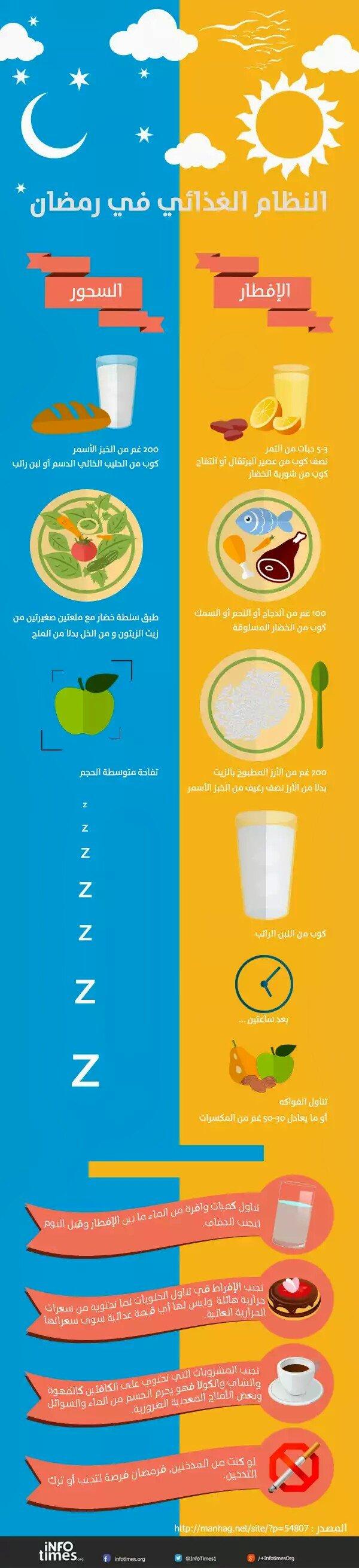 #انفوجرافيك النظام الغذائي في رمضان