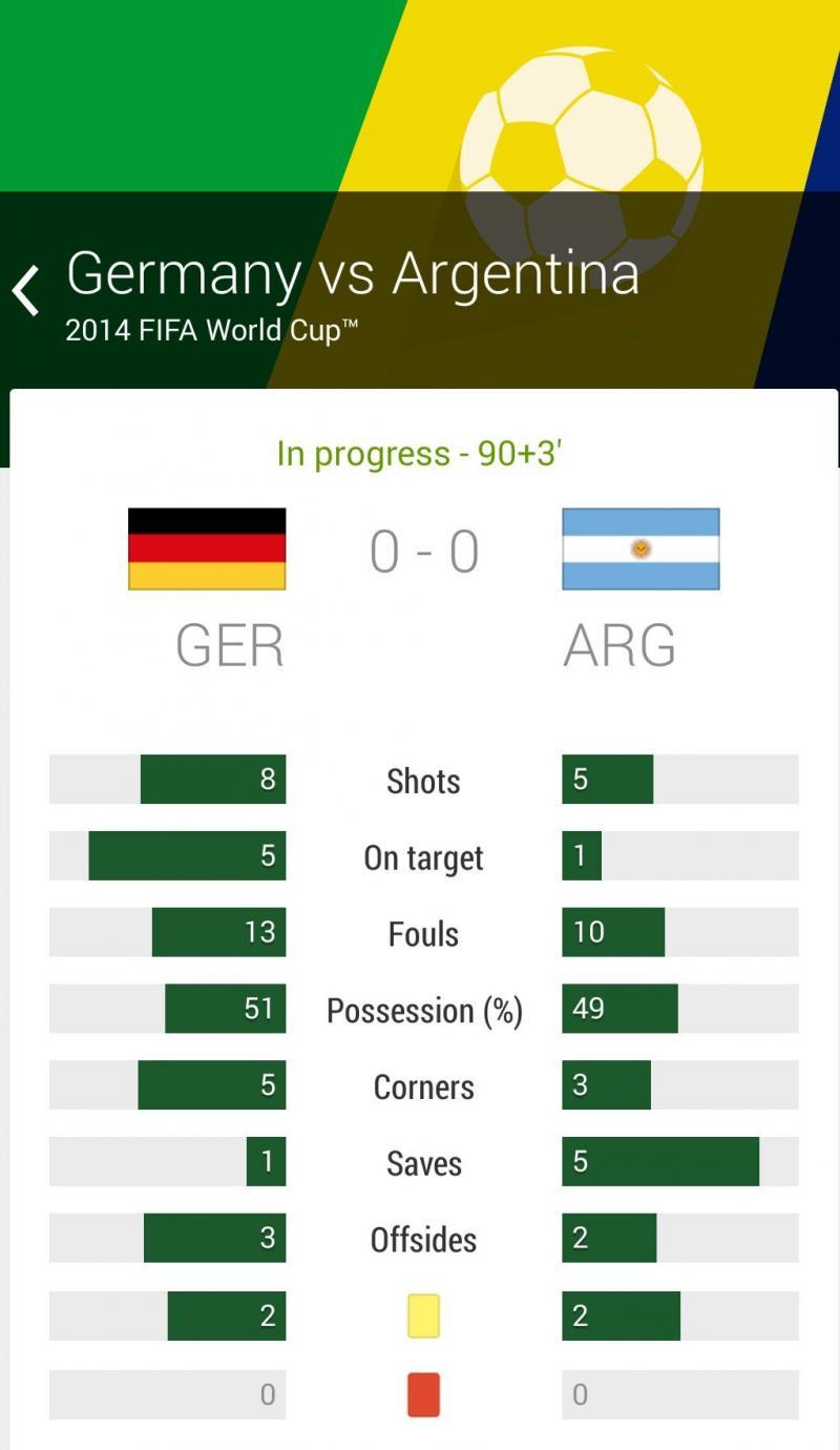 ملخص الوقت الأصلي لمباراة #المانيا_الأرجنتين في نهائي #كأس_العالم