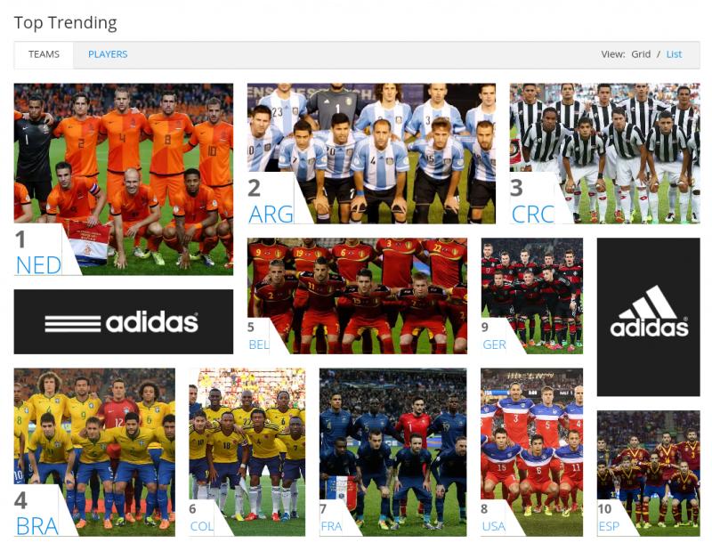 فرق #كأس_العالم الأكثر تداولا على مواقع التواصل الاجتماعي