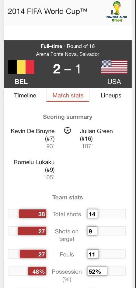ملخص مباراة الولايات المتحدة و بلجيكا #كأس_العالم