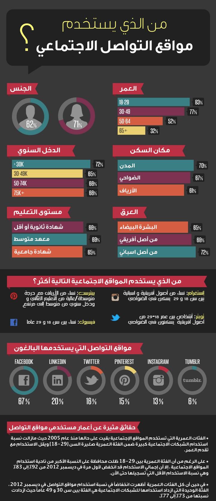 من الذي يستخدم مواقع التواصل الاجتماعي #انفوجرافيك