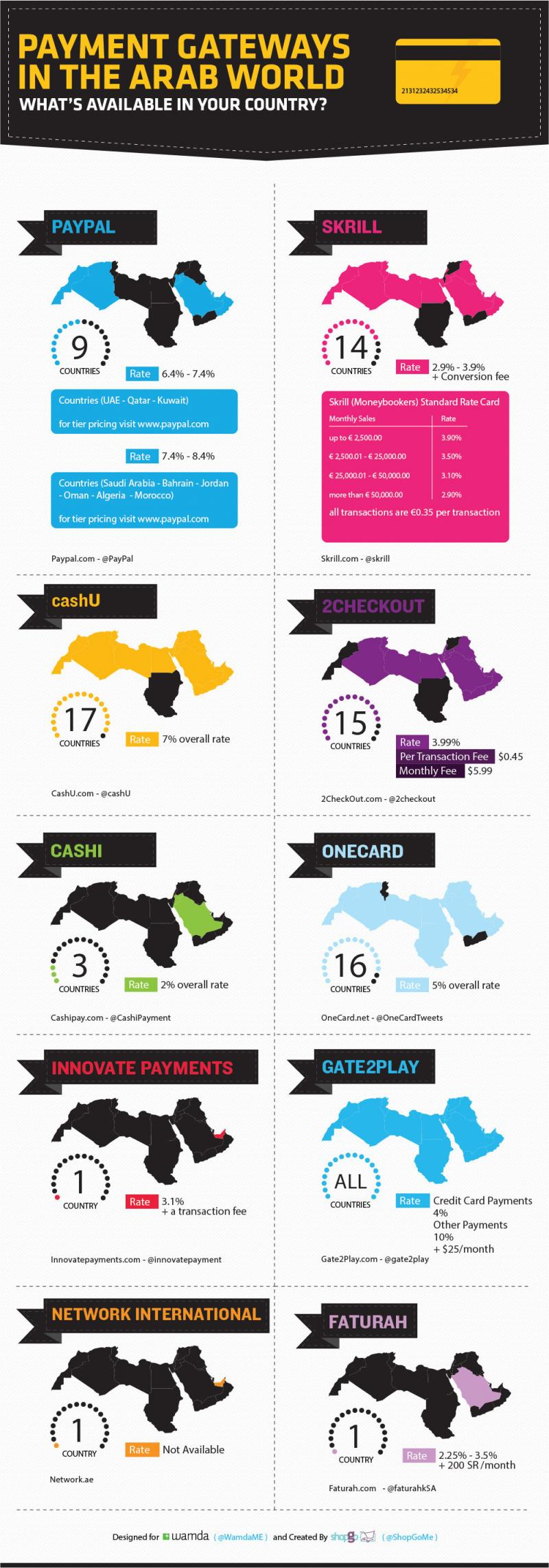 Payments gateways in the arab world #infographics