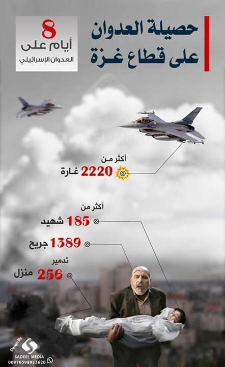 حصيلة اليوم الثامن للاعتداء على غزة #غزة_تحت_القصف