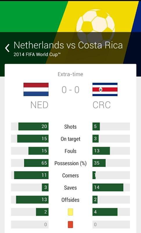 ملخص الوقت الاصلي والاضافي لمباراة #هولندا_كوستاريكا #كأس_العالم