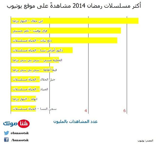 أكثر مسلسلات #رمضان ٢٠١٤ مشاهدة على يوتيوب #انفوجرافيك