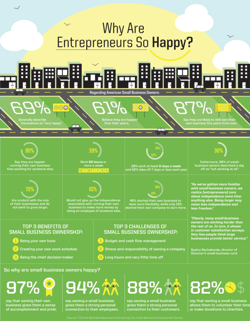 why are entrepreneurs so happy #Infographic