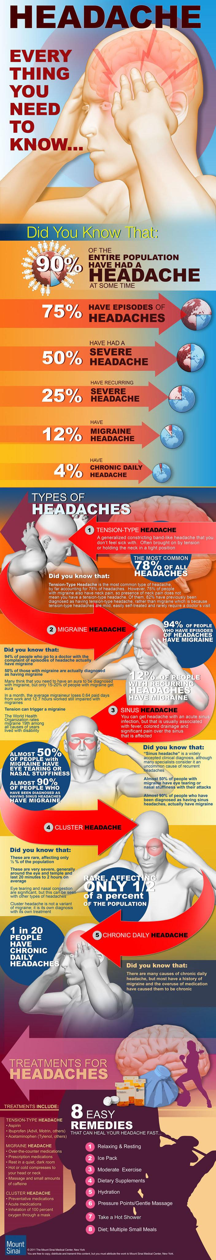 Every Thing You Need to Know about Headache #Infographic