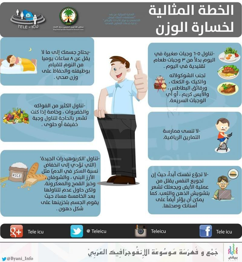 الخطة المثاليه لخسارة الوزن #تخسيس #انفوجرافيك