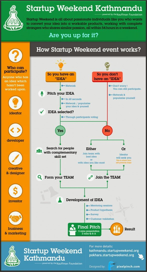 How does startup weekend event work? #infographic