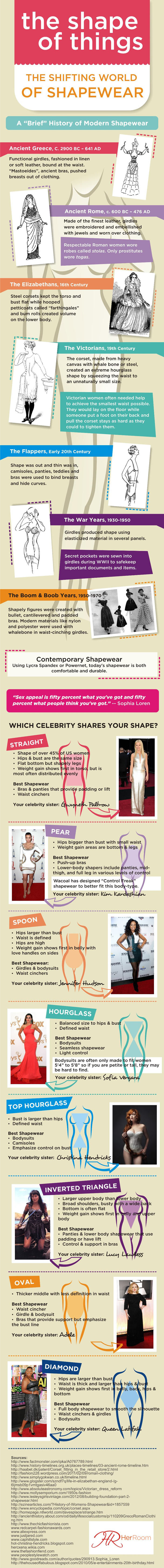 Which Celebrity shares your body shape? #Infographic