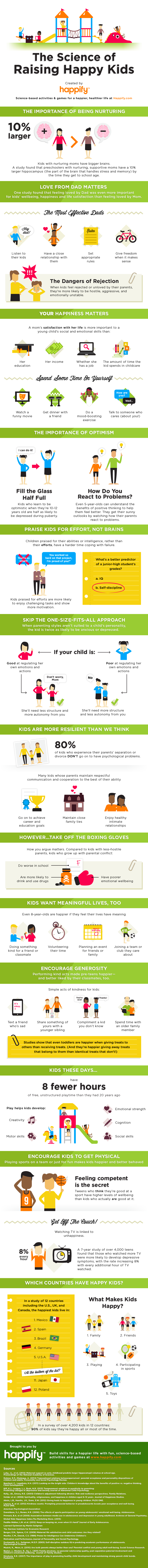 The Science of Raising Happy Kids #infographic