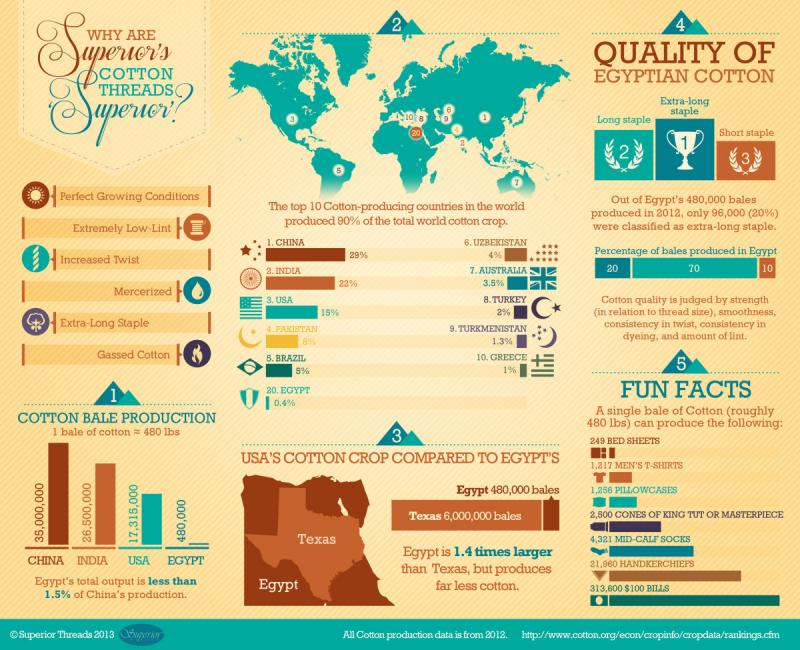 The Quality of Egyptian Cotton #Infographic