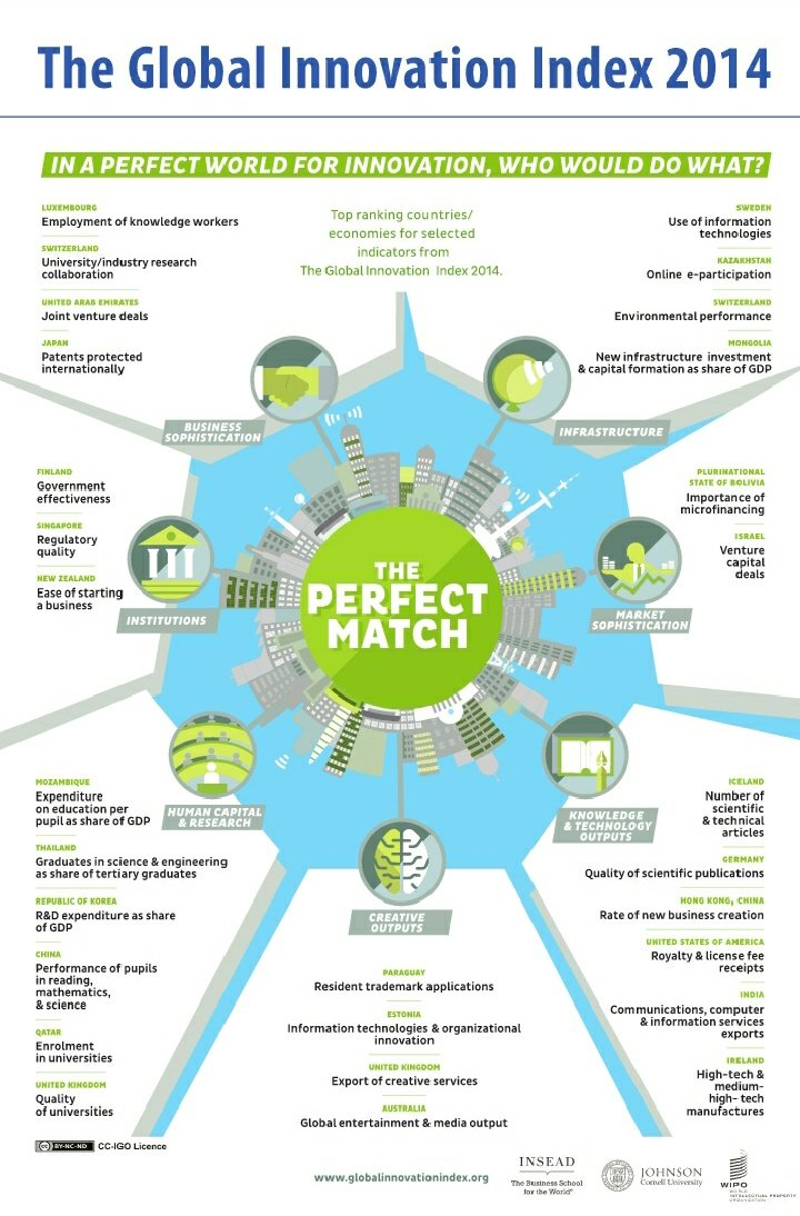 Top Performers in Global Innovation Index categories 2014 #Infographic