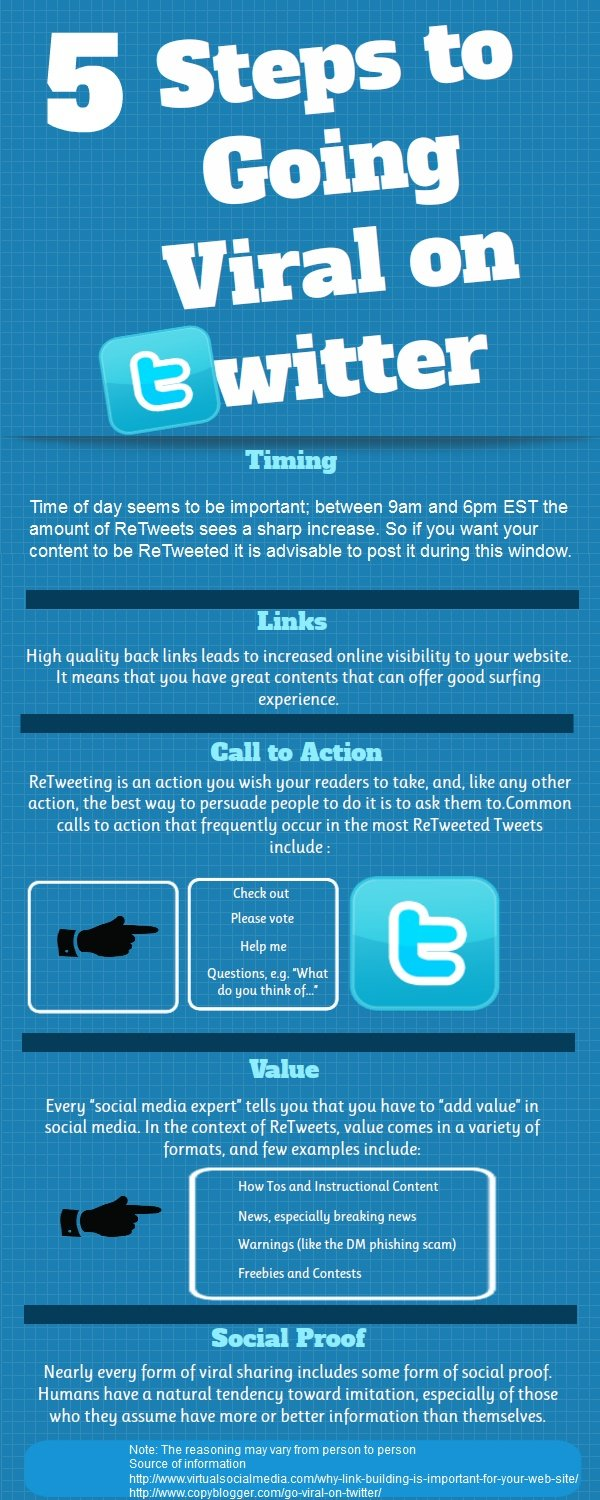 5 Steps to going viral on Twitter #infographic