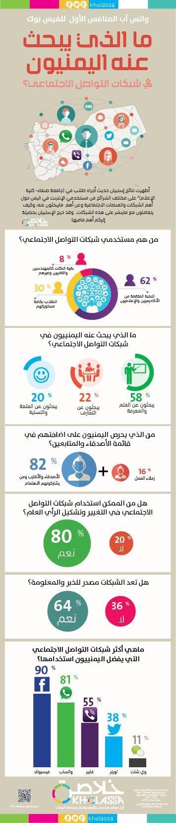 ما الذي يبحث عنه اليمنيون في شبكات التواصل الاجتماعي #انفوجرافيك