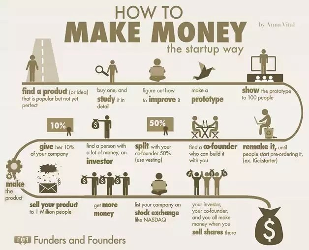 How to Make Money - The Startup Way - #Infographic