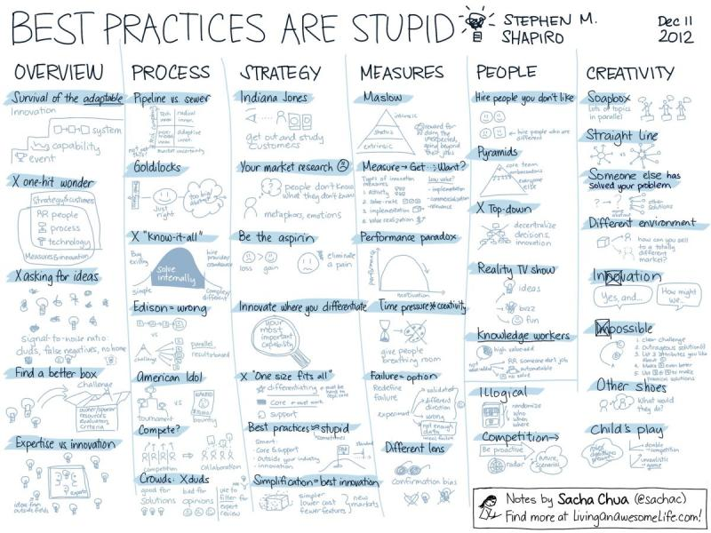 Best Practices are stupid #Infographics