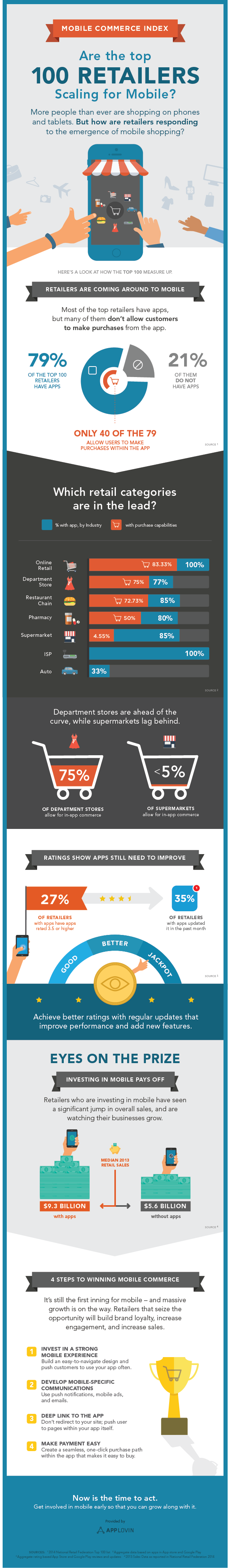 Mobile commerce index: Are the top 100 Retailers Scaling for Mobile? #infographic