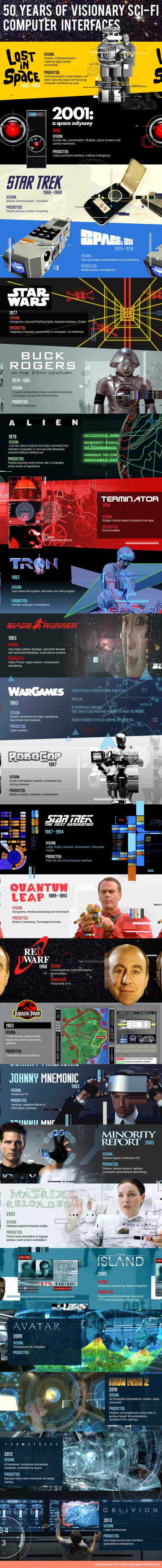 fifty years of visionary Sci-Fi Computer Interfaces #Infographic