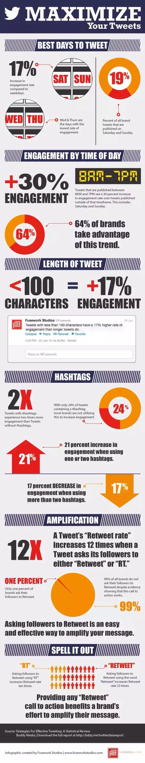How to Maximize Your Tweets #Infographics