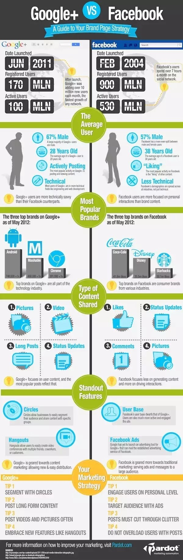 #Google Plus Vs. #Facebook brand page guidlines #Infographics