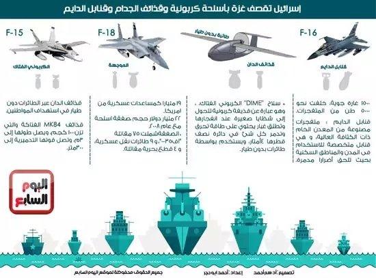 الأسلحة الكربونية التي قصفت بها اسرائيل #غزة #انفوجرافيك