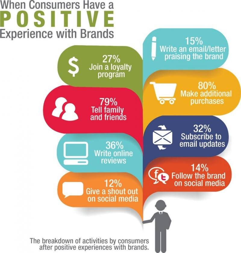 Consumers Positive Experience Actions #Infographic