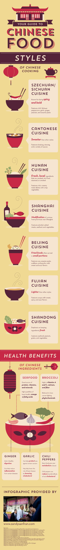 #انفوجرافيك دليلك للأكل الصيني