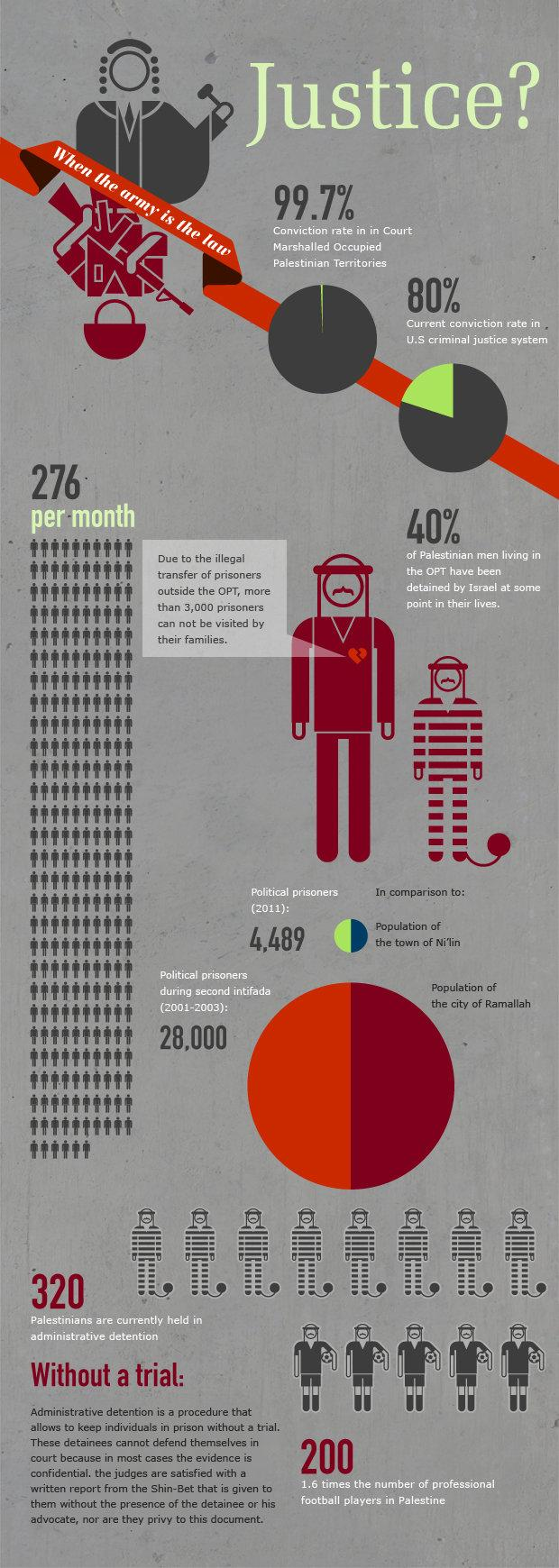 Palestinian Prisoners' Day #Infographics