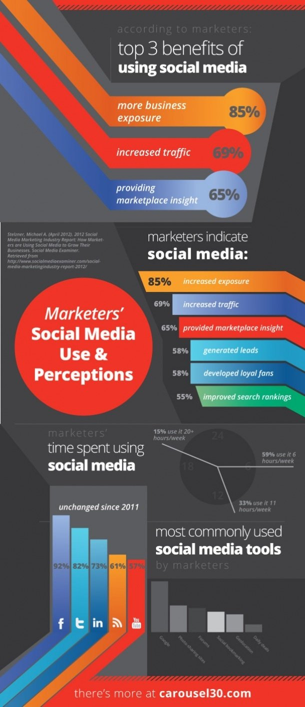 Marketers' Social Media Use & Perceptions #infographic